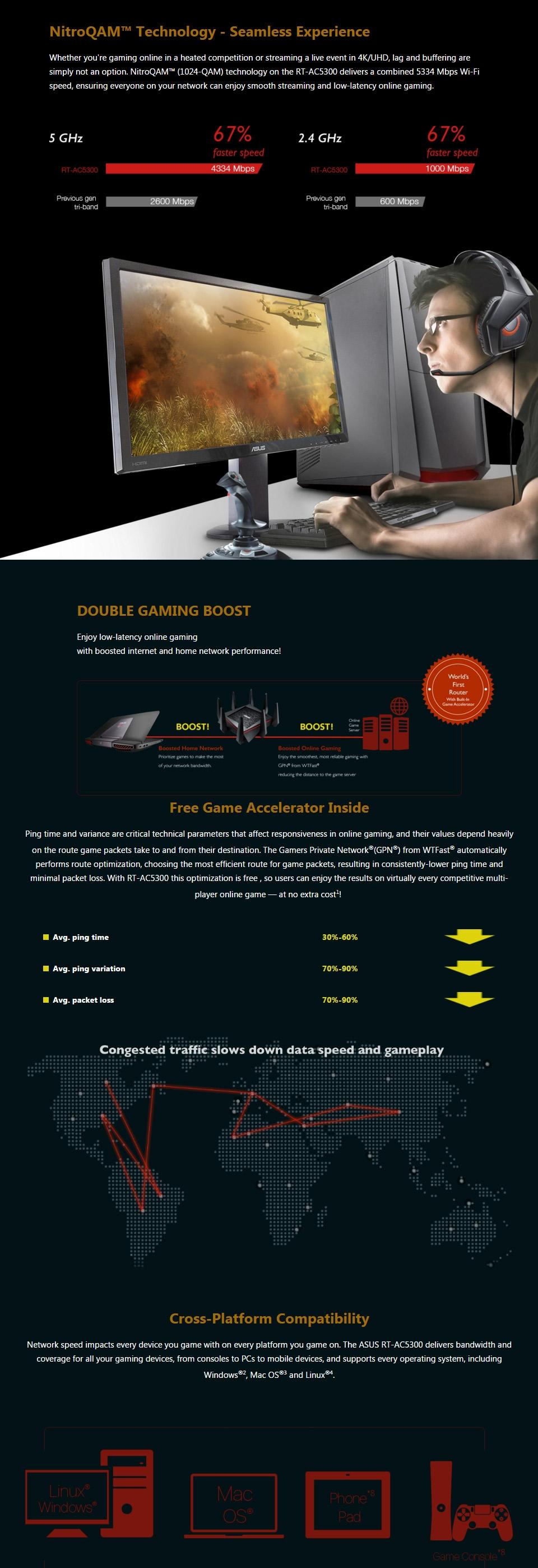 ASUS RT-AC5300 Tri Band AC5300 Gigabit Router